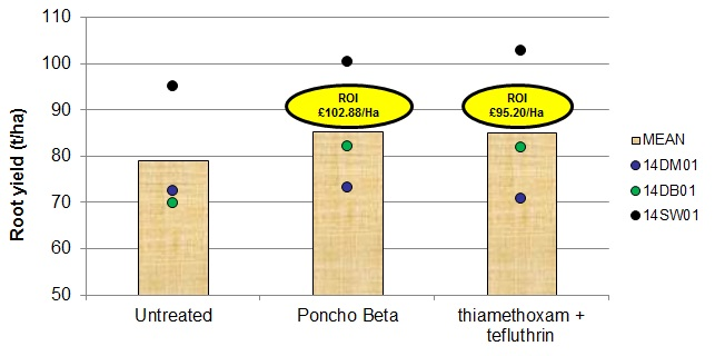 2014 seed treatment trials demonstrate the best ROI is from Poncho Beta treated seed.