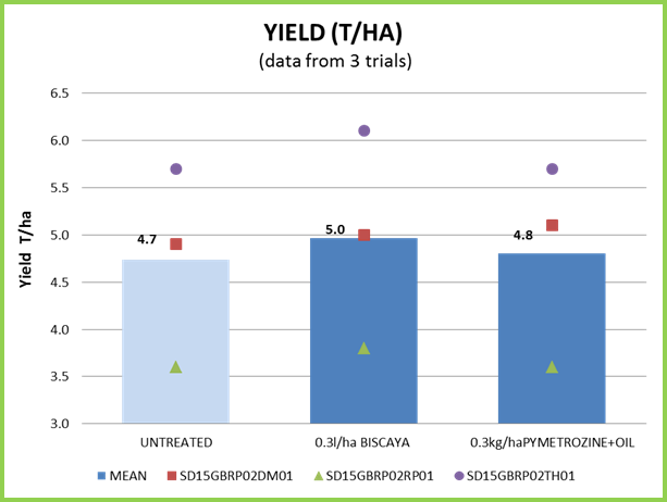 Biscaya yield results